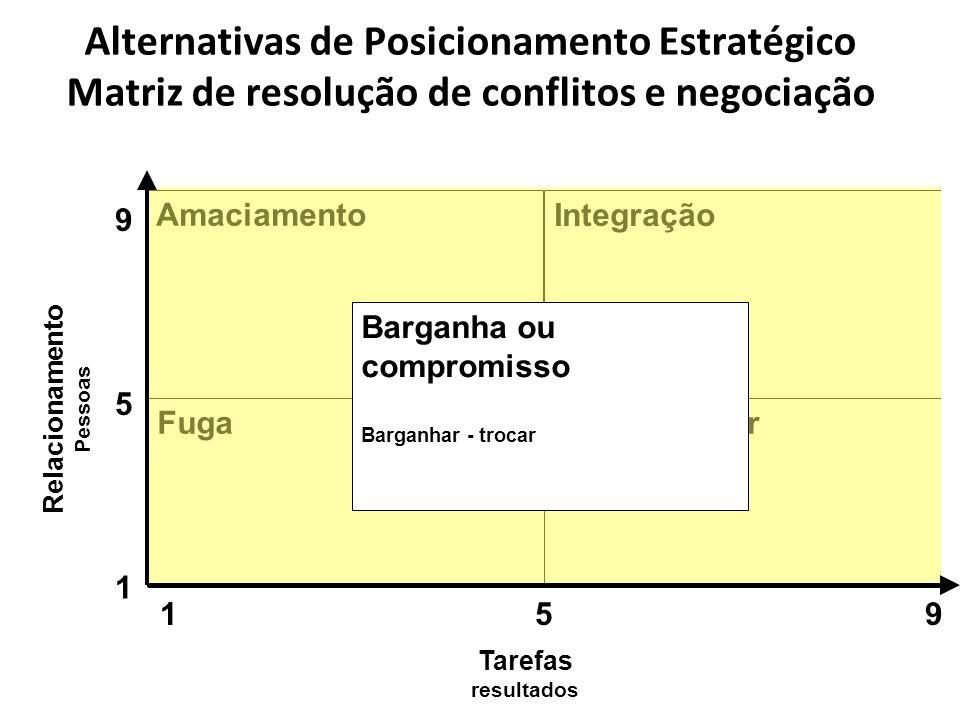Fuga Uso do Poder Integração Amaciamento Barganha ou compromisso Barganhar - trocar 9 5 1 951 Tarefas resultados Relacionamento Pessoas Alternativas de Posicionamento Estratégico Matriz de resolução de conflitos e negociação