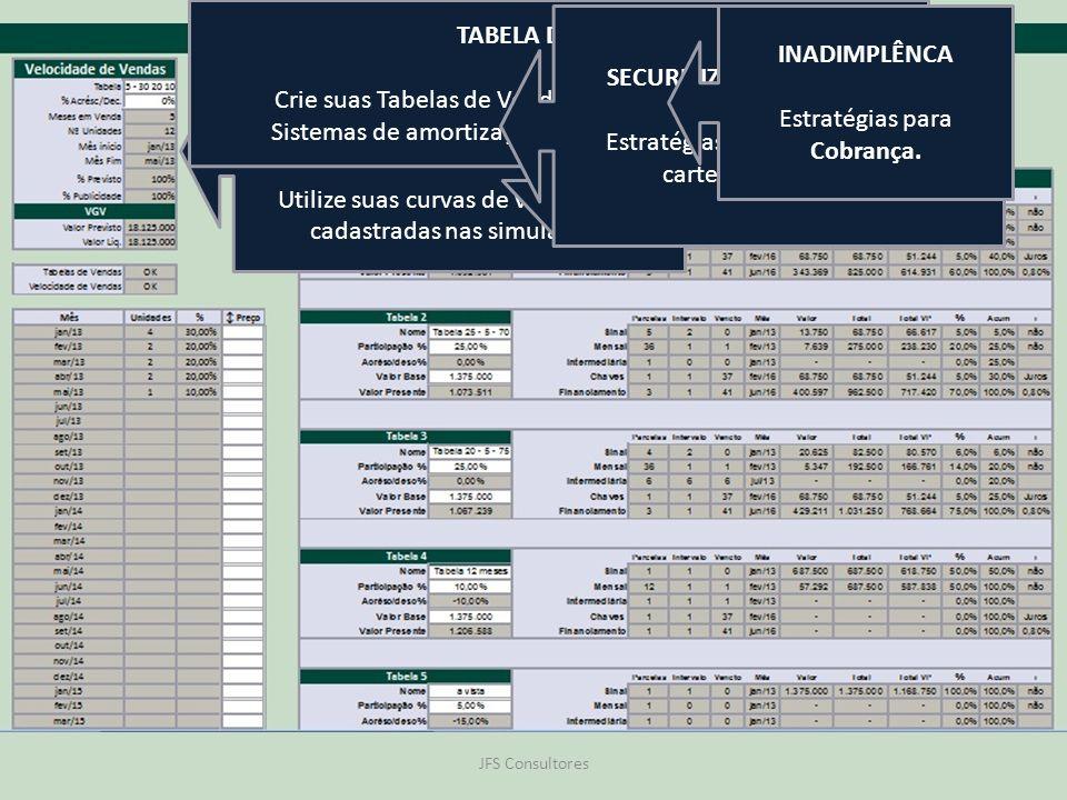 VELOCIDADE DE VENDAS Estratégia do Ritmo de Vendas Utilize suas curvas de vendas pré- cadastradas nas simulações TABELA DE VENDA Crie suas Tabelas de