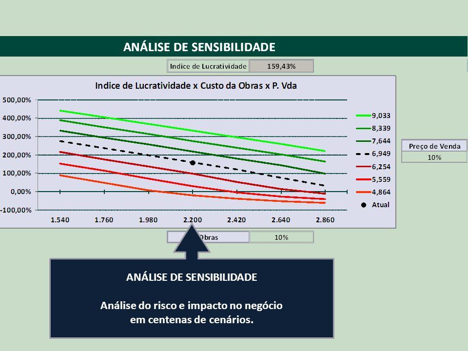 JFS Consultores ANÁLISE DE SENSIBILIDADE Análise do risco e impacto no negócio em centenas de cenários.