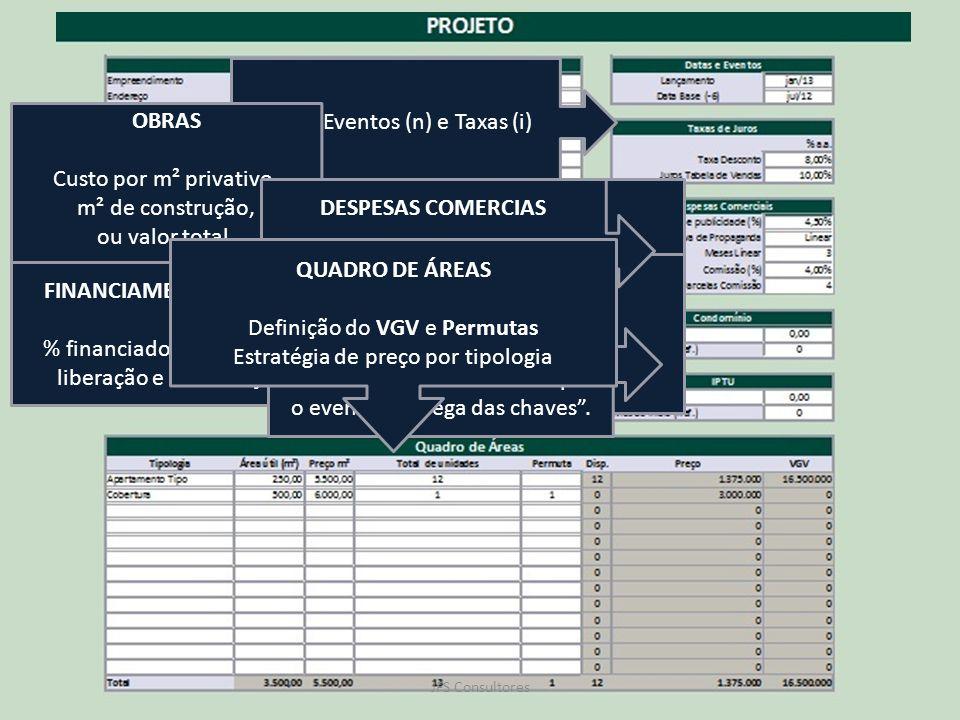 Relatórios JFS Consultores Nome, Endereço e Características do Empreendimento. Datas, Eventos (n) e Taxas (i) TERRENO Pagamento em dinheiro, Permutas,