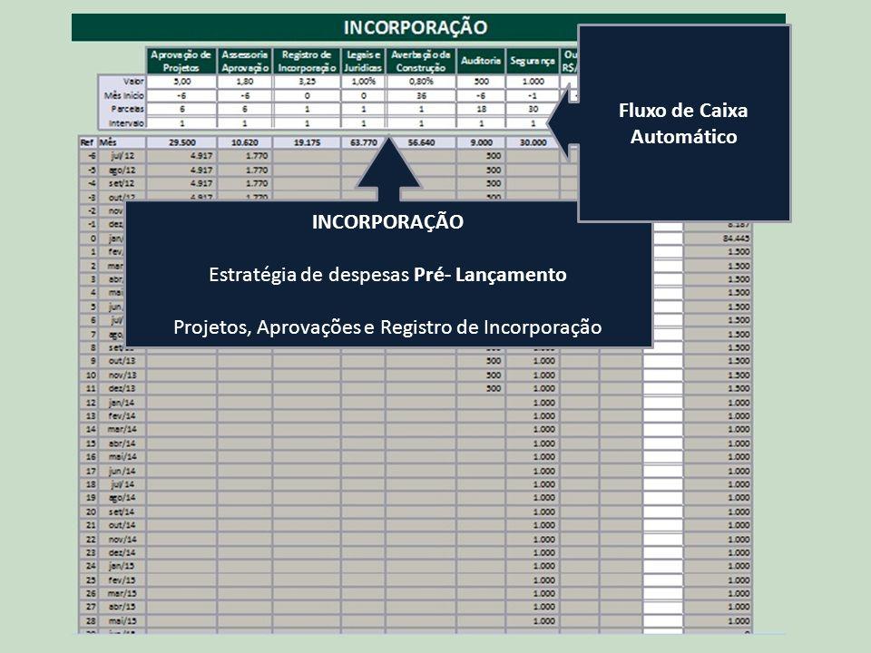 INCORPORAÇÃO Estratégia de despesas Pré- Lançamento Projetos, Aprovações e Registro de Incorporação Fluxo de Caixa Automático