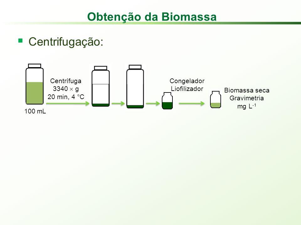 Obtenção da Biomassa Centrifugação: Centrífuga 3340 g 20 min, 4 °C Congelador Liofilizador 100 mL Biomassa seca Gravimetria mg L -1