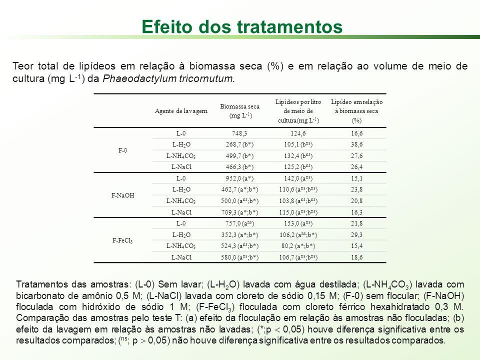 Efeito dos tratamentos Agente de lavagem Biomassa seca (mg L -1 ) Lipídeos por litro de meio de cultura(mg L -1 ) Lipídeo em relação à biomassa seca (%) F-0 L-0748,3124,616,6 L-H 2 O268,7 (b*)105,1 (b ns )38,6 L-NH 4 CO 3 499,7 (b*)132,4 (b ns )27,6 L-NaCl466,3 (b*)125,2 (b ns )26,4 F-NaOH L-0952,0 (a*)142,0 (a ns )15,1 L-H 2 O462,7 (a*;b*)110,6 (a ns ;b ns )23,8 L-NH 4 CO 3 500,0 (a ns ;b*)103,8 (a ns ;b ns )20,8 L-NaCl709,3 (a*;b*)115,0 (a ns ;b ns )16,3 F-FeCl 3 L-0757,0 (a ns )153,0 (a ns )21,8 L-H 2 O352,3 (a*;b*)106,2 (a ns ;b*)29,3 L-NH 4 CO 3 524,3 (a ns ;b*)80,2 (a*;b*)15,4 L-NaCl580,0 (a ns ;b*)106,7 (a ns ;b ns )18,6 Teor total de lipídeos em relação à biomassa seca (%) e em relação ao volume de meio de cultura (mg L -1 ) da Phaeodactylum tricornutum.