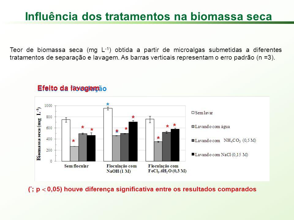 Influência dos tratamentos na biomassa seca Teor de biomassa seca (mg L -1 ) obtida a partir de microalgas submetidas a diferentes tratamentos de separação e lavagem.