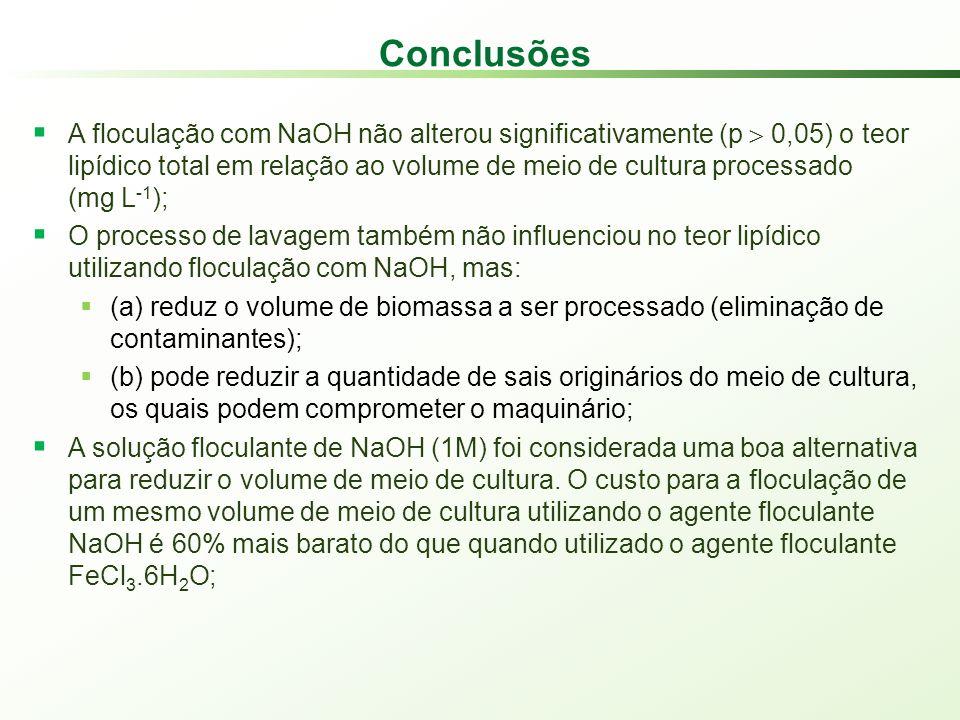 Conclusões A floculação com NaOH não alterou significativamente (p 0,05) o teor lipídico total em relação ao volume de meio de cultura processado (mg L -1 ); O processo de lavagem também não influenciou no teor lipídico utilizando floculação com NaOH, mas: (a) reduz o volume de biomassa a ser processado (eliminação de contaminantes); (b) pode reduzir a quantidade de sais originários do meio de cultura, os quais podem comprometer o maquinário; A solução floculante de NaOH (1M) foi considerada uma boa alternativa para reduzir o volume de meio de cultura.