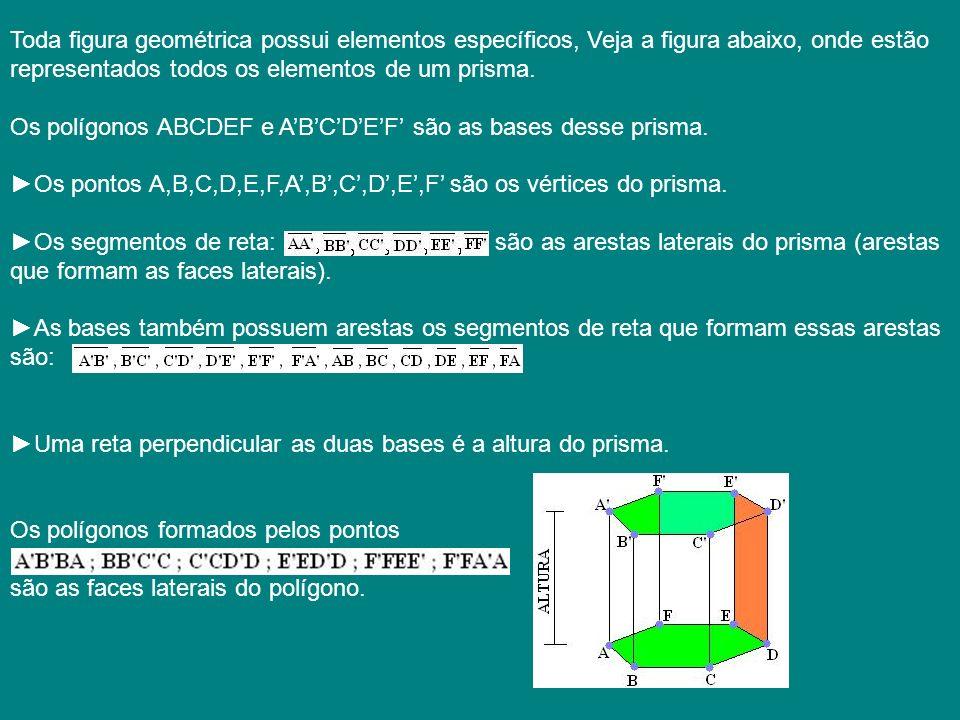 Toda figura geométrica possui elementos específicos, Veja a figura abaixo, onde estão representados todos os elementos de um prisma. Os polígonos ABCD