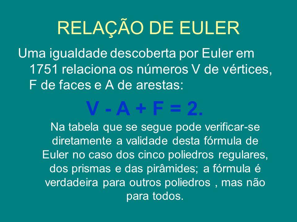 RELAÇÃO DE EULER Uma igualdade descoberta por Euler em 1751 relaciona os números V de vértices, F de faces e A de arestas: V - A + F = 2. Na tabela qu
