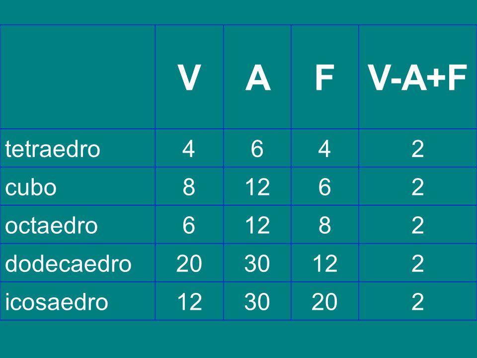 VAFV-A+F tetraedro4642 cubo81262 octaedro61282 dodecaedro2030122 icosaedro1230202