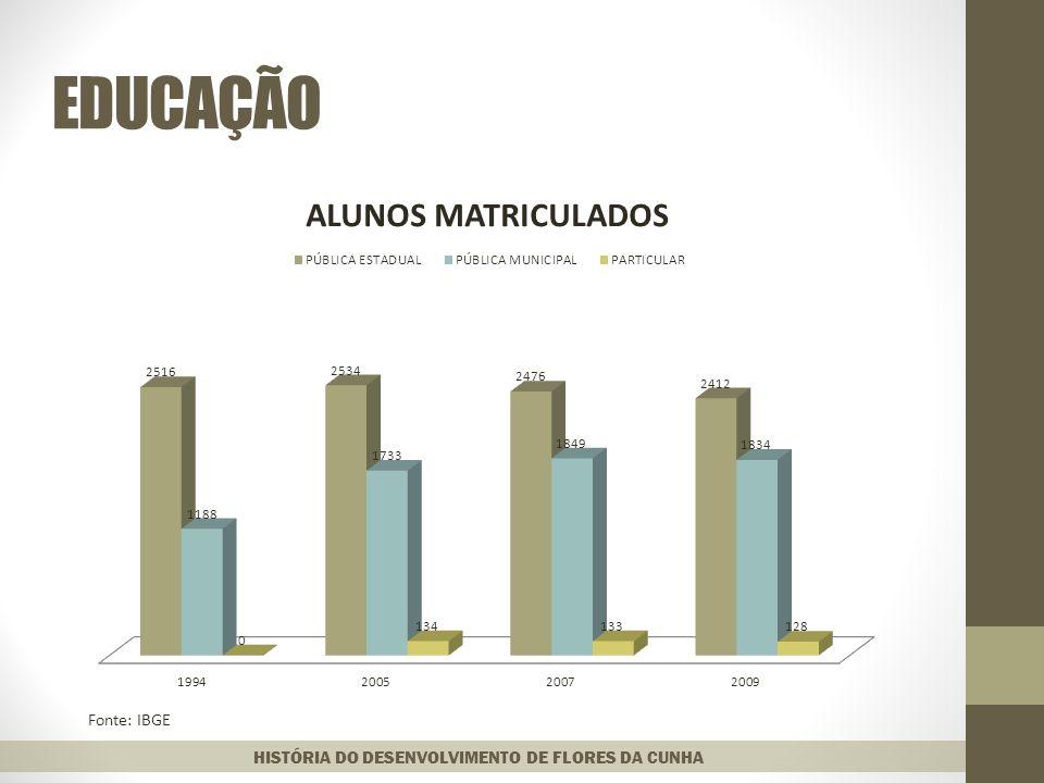 EDUCAÇÃO HISTÓRIA DO DESENVOLVIMENTO DE FLORES DA CUNHA Fonte: IBGE