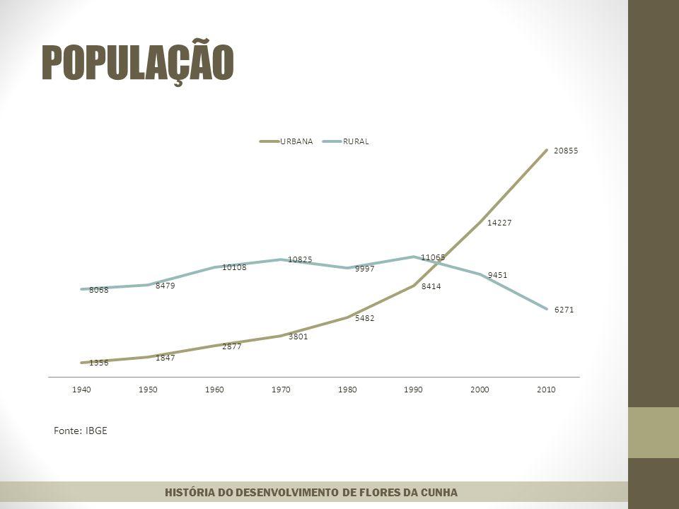 POPULAÇÃO HISTÓRIA DO DESENVOLVIMENTO DE FLORES DA CUNHA Fonte: IBGE