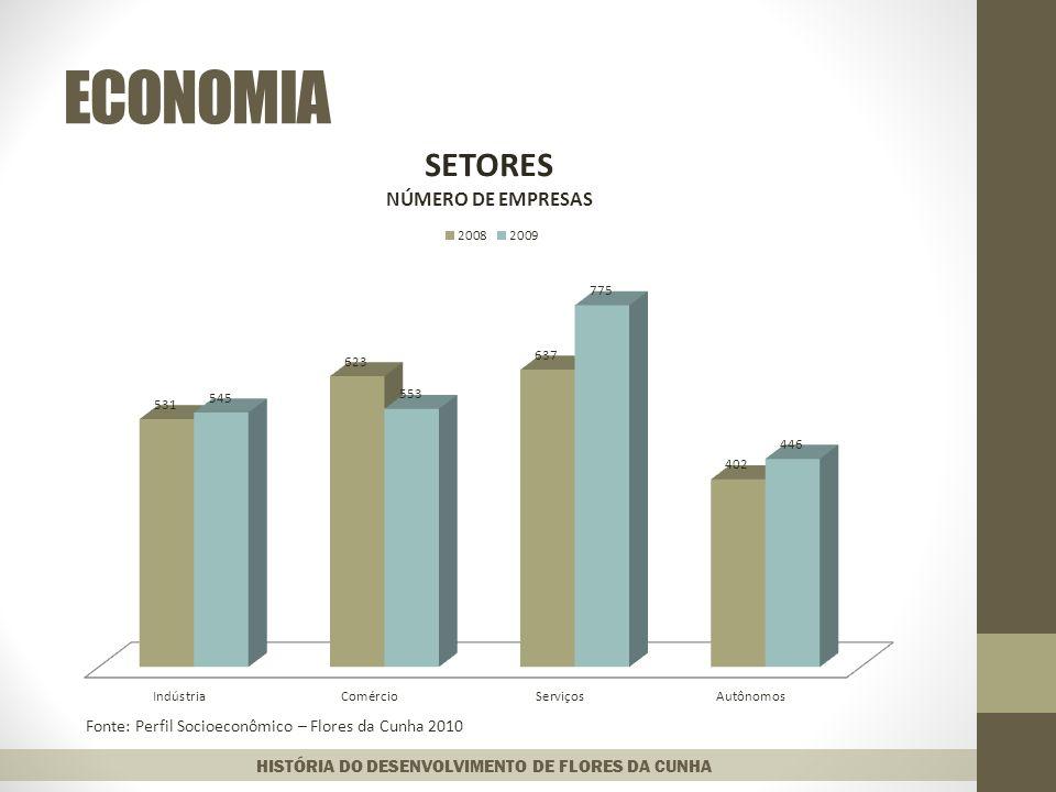 ECONOMIA HISTÓRIA DO DESENVOLVIMENTO DE FLORES DA CUNHA Fonte: Perfil Socioeconômico – Flores da Cunha 2010