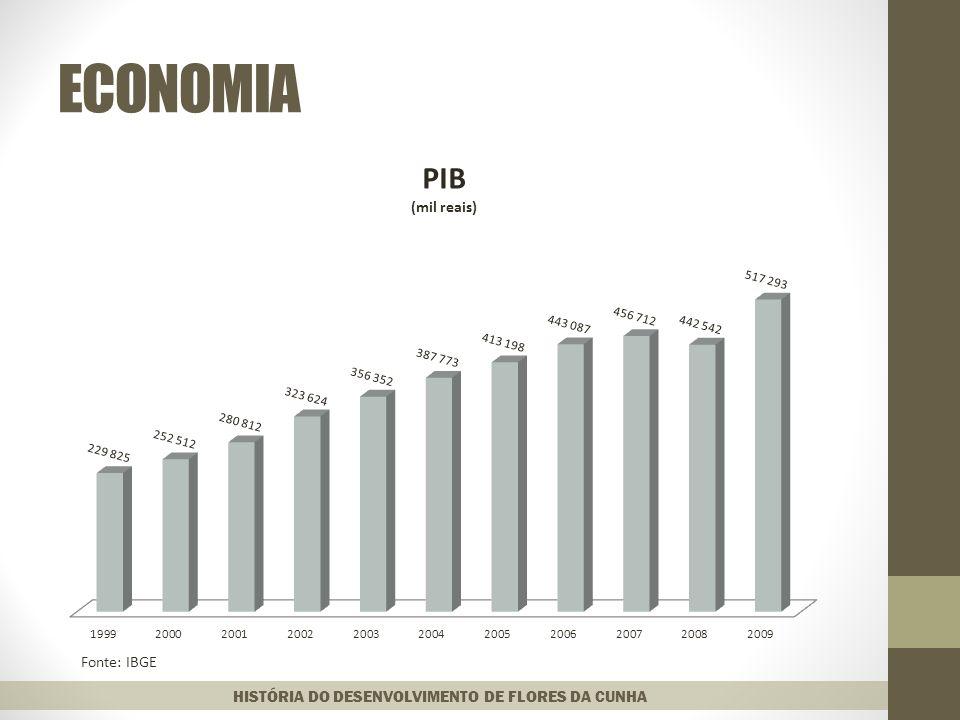 ECONOMIA HISTÓRIA DO DESENVOLVIMENTO DE FLORES DA CUNHA Fonte: IBGE