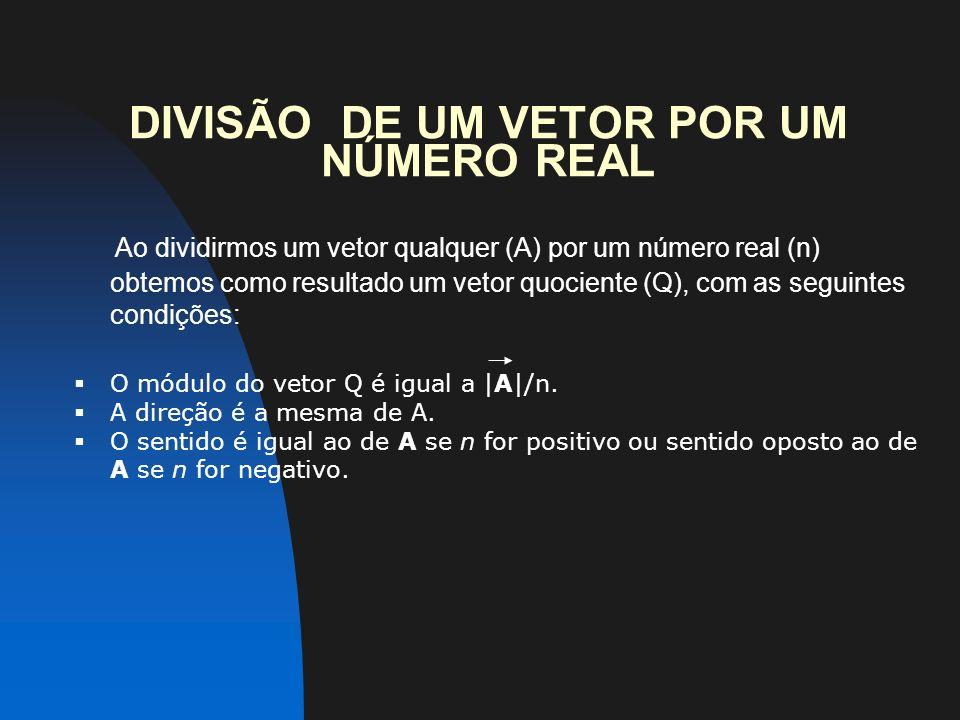 DIVISÃO DE UM VETOR POR UM NÚMERO REAL Ao dividirmos um vetor qualquer (A) por um número real (n) obtemos como resultado um vetor quociente (Q), com as seguintes condições: O módulo do vetor Q é igual a  A /n.
