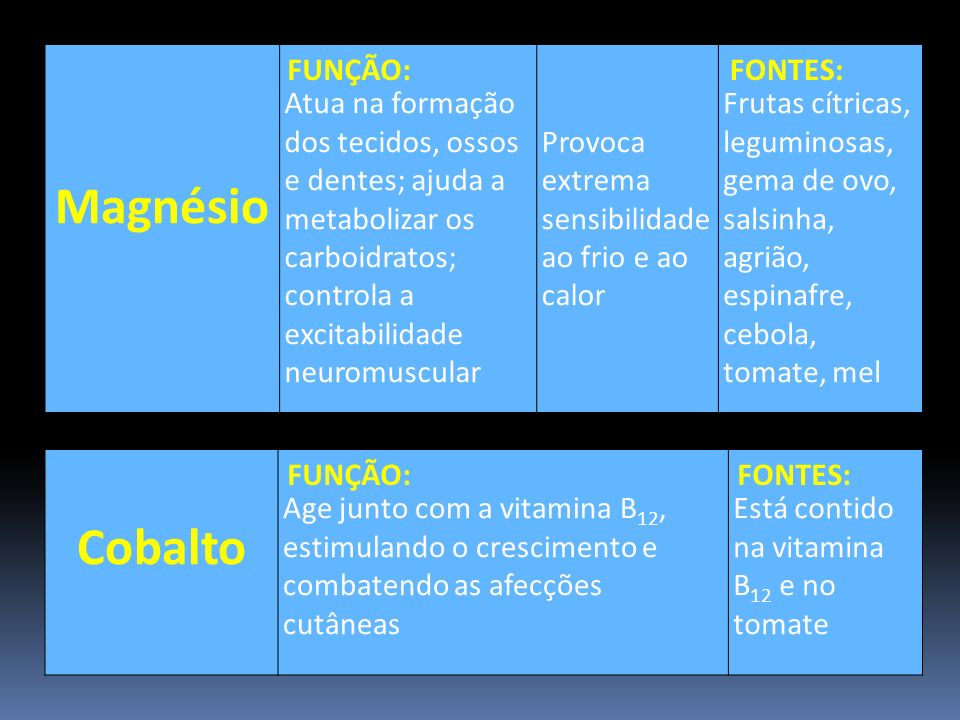 Magnésio Atua na formação dos tecidos, ossos e dentes; ajuda a metabolizar os carboidratos; controla a excitabilidade neuromuscular Provoca extrema se