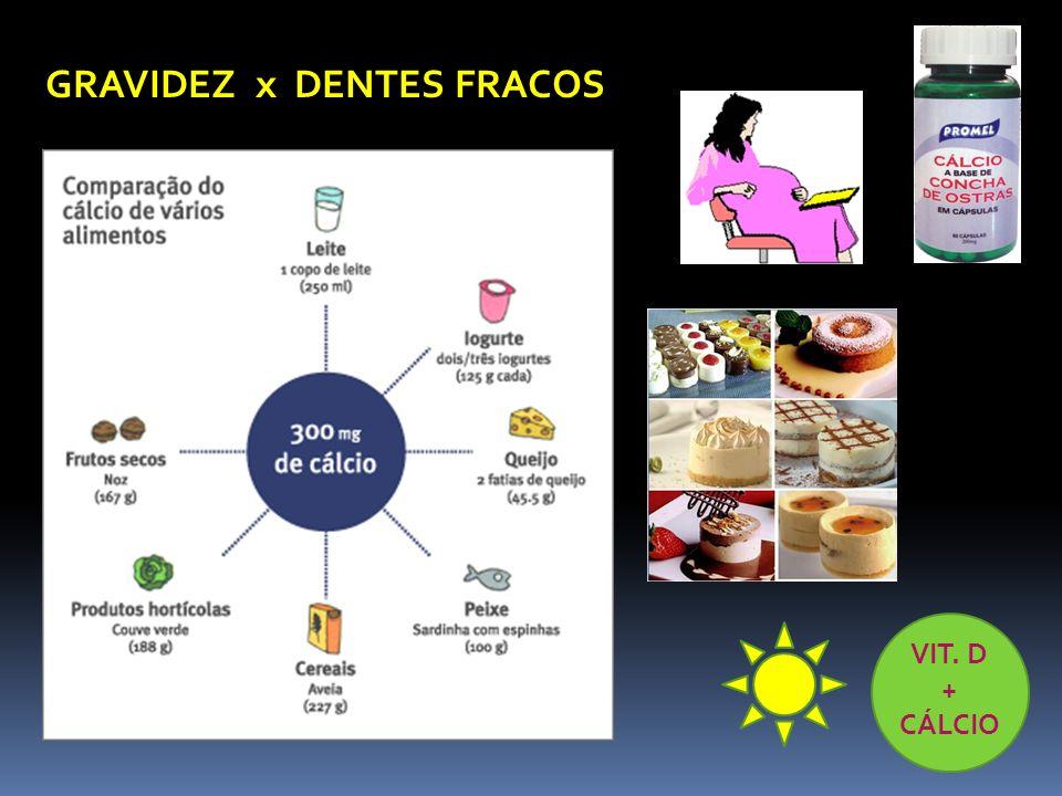 GRAVIDEZ x DENTES FRACOS VIT. D + CÁLCIO