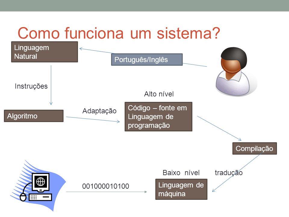 Como funciona um sistema? Português/Inglês Linguagem Natural Instruções Algoritmo Adaptação Código – fonte em Linguagem de programação Compilação trad