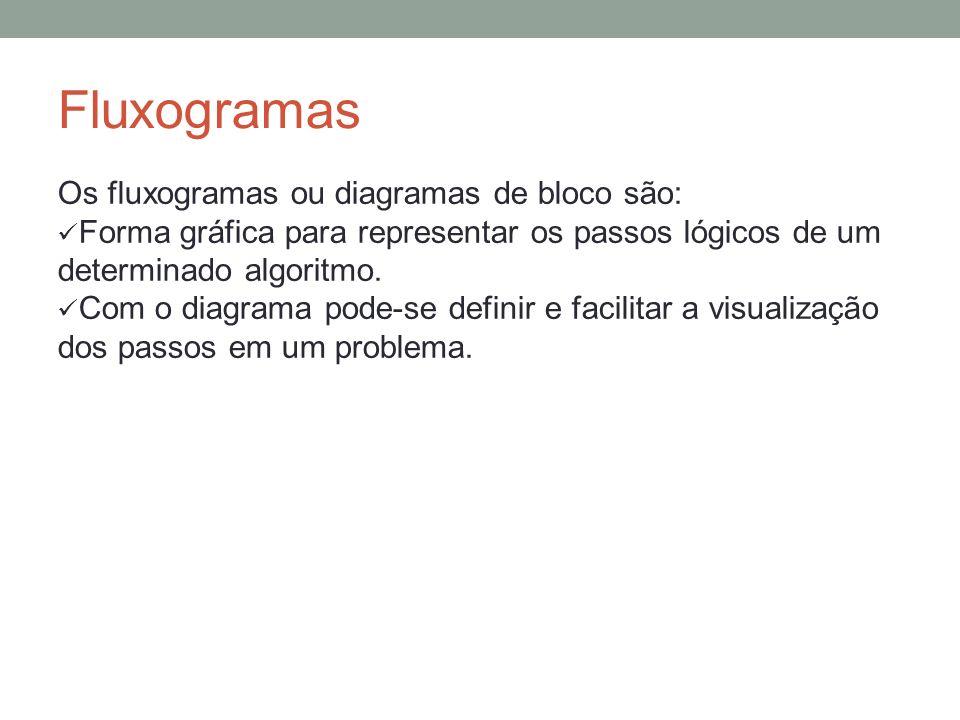 Fluxogramas Os fluxogramas ou diagramas de bloco são: Forma gráfica para representar os passos lógicos de um determinado algoritmo. Com o diagrama pod