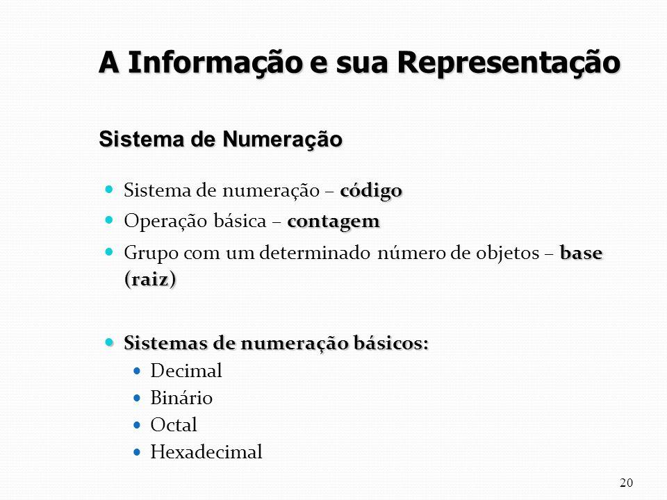 código Sistema de numeração – código contagem Operação básica – contagem base (raiz) Grupo com um determinado número de objetos – base (raiz) Sistemas