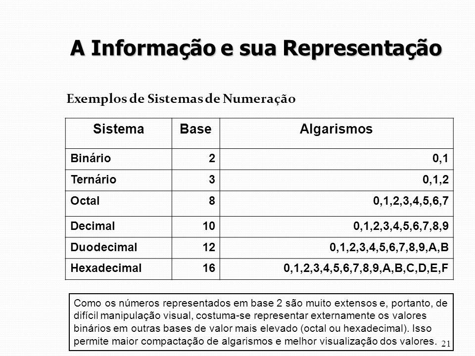 Exemplos de Sistemas de Numeração 21 SistemaBaseAlgarismos Binário20,1 Ternário30,1,2 Octal80,1,2,3,4,5,6,7 Decimal100,1,2,3,4,5,6,7,8,9 Duodecimal120