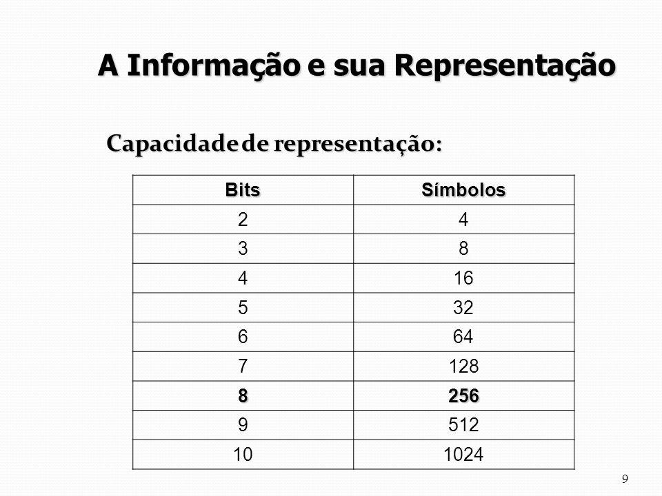 Capacidade de representação: 9 BitsSímbolos 24 38 416 532 664 7128 8256 9512 101024 A Informação e sua Representação