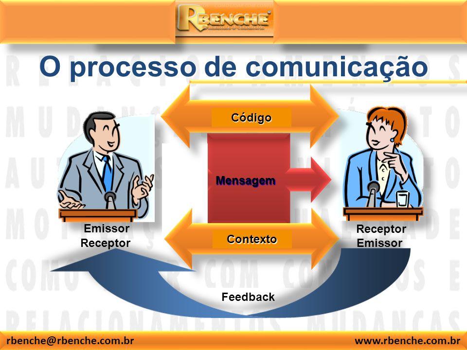 rbenche@rbenche.com.br www.rbenche.com.br Emissor Receptor Emissor Mensagem O processo de comunicação Contexto Feedback Código