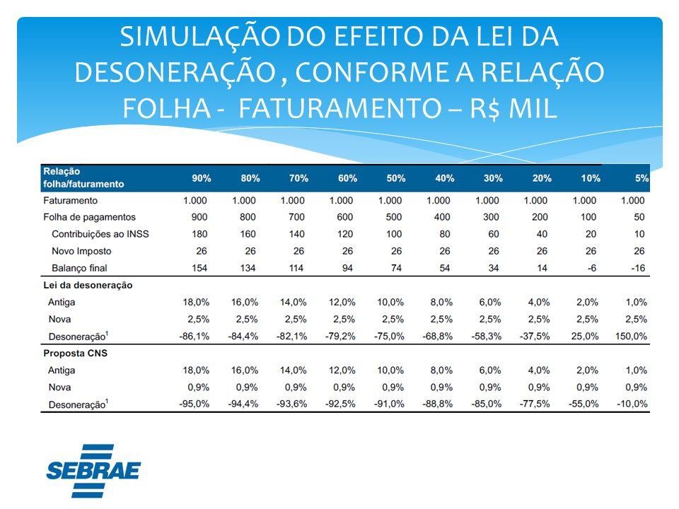 SIMULAÇÃO DO EFEITO DA LEI DA DESONERAÇÃO, CONFORME A RELAÇÃO FOLHA - FATURAMENTO – R$ MIL