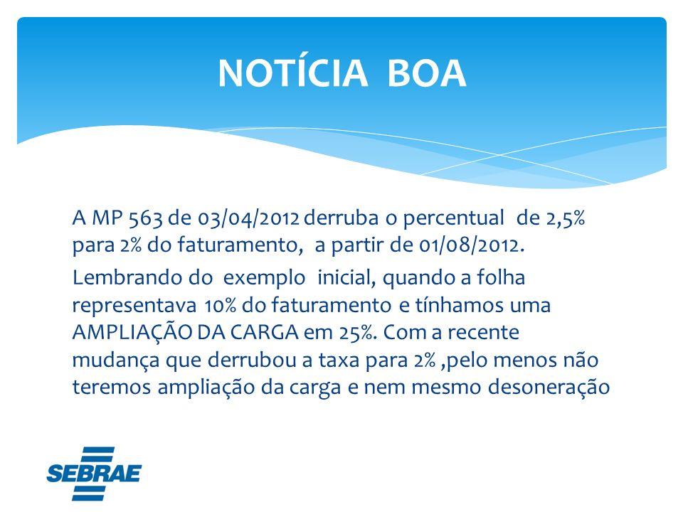 A MP 563 de 03/04/2012 derruba o percentual de 2,5% para 2% do faturamento, a partir de 01/08/2012. Lembrando do exemplo inicial, quando a folha repre