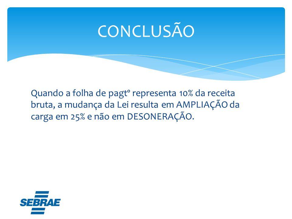 ANTES DO ADVENTO DA LEI Folha Pagtº = 6.000,00 Receita Bruta Total = 60.000,00 Receita Bruta de TI e TIC = 45.000,00 Rec.