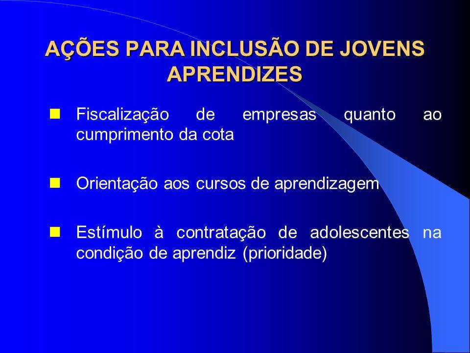 AÇÕES PARA INCLUSÃO DE JOVENS APRENDIZES Fiscalização de empresas quanto ao cumprimento da cota Orientação aos cursos de aprendizagem Estímulo à contr
