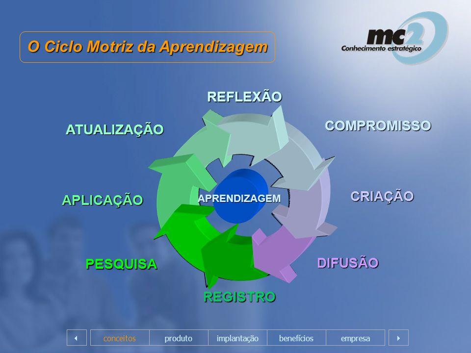 O Ciclo Motriz da Aprendizagem ATUALIZAÇÃO APLICAÇÃO PESQUISA REGISTRO DIFUSÃO CRIAÇÃO COMPROMISSO REFLEXÃO APRENDIZAGEM empresaconceitosprodutoimplan