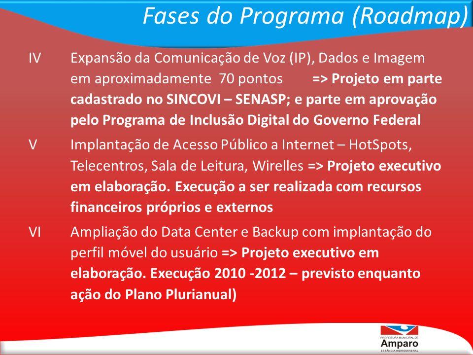 Fases do Programa (Roadmap) IVExpansão da Comunicação de Voz (IP), Dados e Imagem em aproximadamente 70 pontos=> Projeto em parte cadastrado no SINCOV