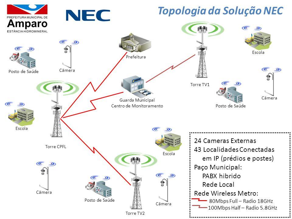 Guarda Municipal Centro de Monitoramento Torre TV1 Prefeitura Torre CPFL Torre TV2 Posto de Saúde Câmera Escola Topologia da Solução NEC Posto de Saúd