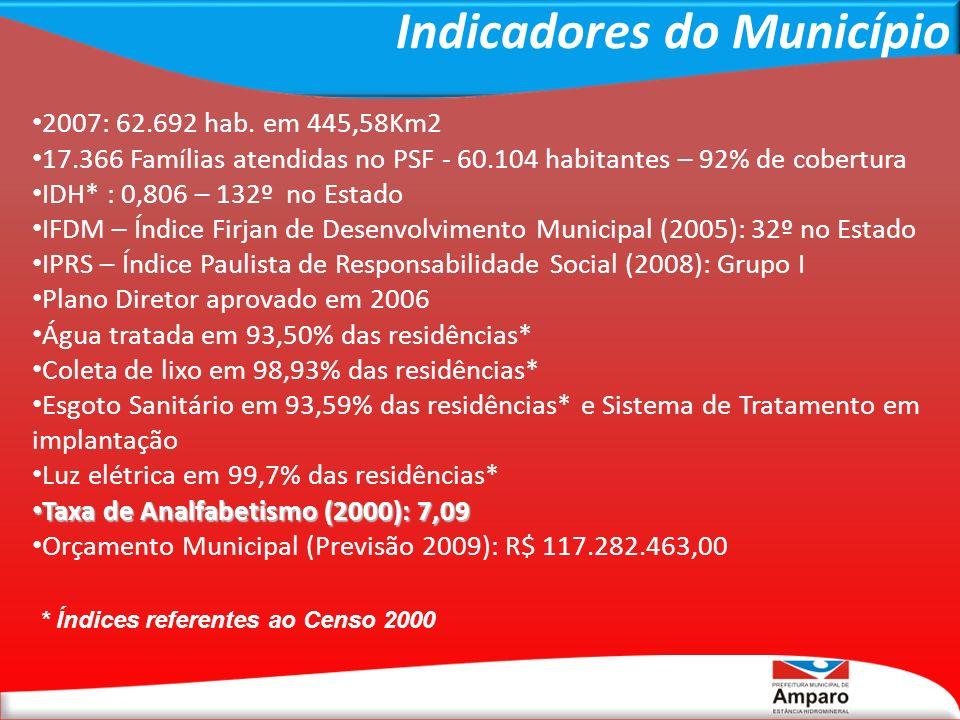 Indicadores do Município 2007: 62.692 hab. em 445,58Km2 17.366 Famílias atendidas no PSF - 60.104 habitantes – 92% de cobertura IDH* : 0,806 – 132º no