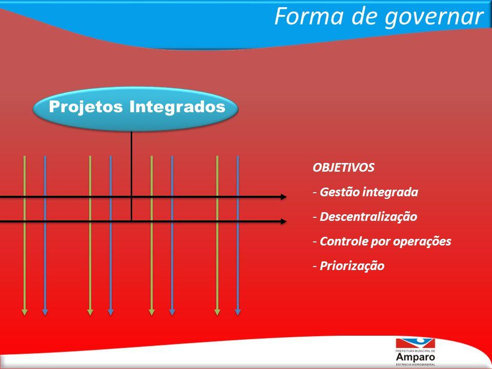 OBJETIVOS - Gestão integrada - Descentralização - Controle por operações - Priorização Projetos Integrados Forma de governar