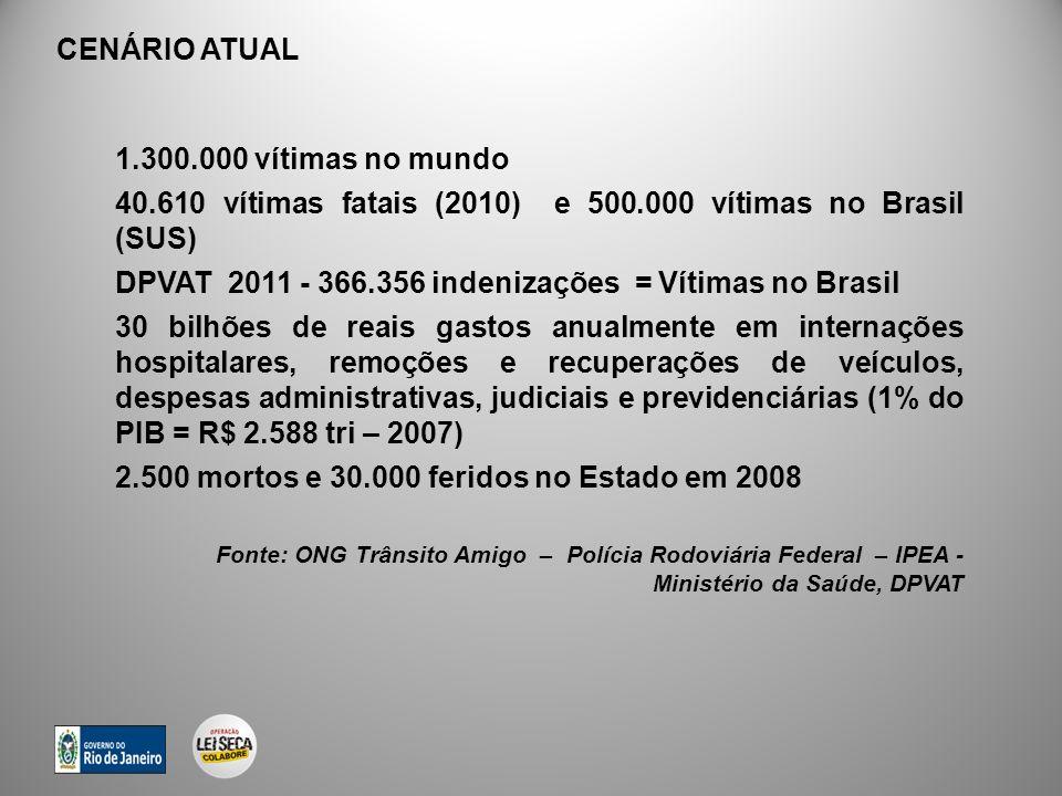1.300.000 vítimas no mundo 40.610 vítimas fatais (2010) e 500.000 vítimas no Brasil (SUS) DPVAT 2011 - 366.356 indenizações = Vítimas no Brasil 30 bilhões de reais gastos anualmente em internações hospitalares, remoções e recuperações de veículos, despesas administrativas, judiciais e previdenciárias (1% do PIB = R$ 2.588 tri – 2007) 2.500 mortos e 30.000 feridos no Estado em 2008 Fonte: ONG Trânsito Amigo – Polícia Rodoviária Federal – IPEA - Ministério da Saúde, DPVAT CENÁRIO ATUAL
