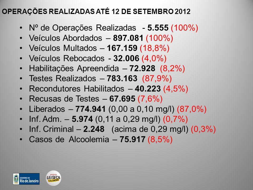 OPERAÇÕES REALIZADAS ATÉ 12 DE SETEMBRO 2012 Nº de Operações Realizadas - 5.555 (100%) Veículos Abordados – 897.081 (100%) Veículos Multados – 167.159 (18,8%) Veículos Rebocados - 32.006 (4,0%) Habilitações Apreendida – 72.928 (8,2%) Testes Realizados – 783.163 (87,9%) Recondutores Habilitados – 40.223 (4,5%) Recusas de Testes – 67.695 (7,6%) Liberados – 774.941 (0,00 a 0,10 mg/l) (87,0%) Inf.