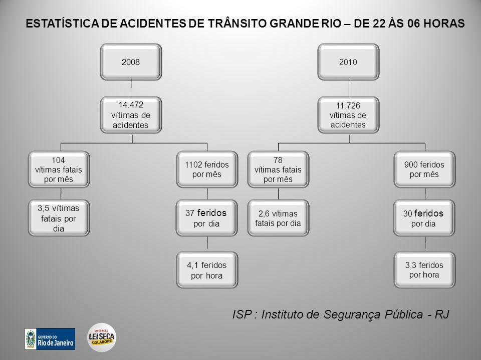 ISP : Instituto de Segurança Pública - RJ 14.472 vítimas de acidentes 104 vítimas fatais por mês 1102 feridos por mês 3,5 vítimas fatais por dia 37 feridos por dia 4,1 feridos por hora 2008 11.726 vítimas de acidentes 78 vítimas fatais por mês 900 feridos por mês 2,6 vítimas fatais por dia 30 feridos por dia 3,3 feridos por hora 2010 ESTATÍSTICA DE ACIDENTES DE TRÂNSITO GRANDE RIO – DE 22 ÀS 06 HORAS