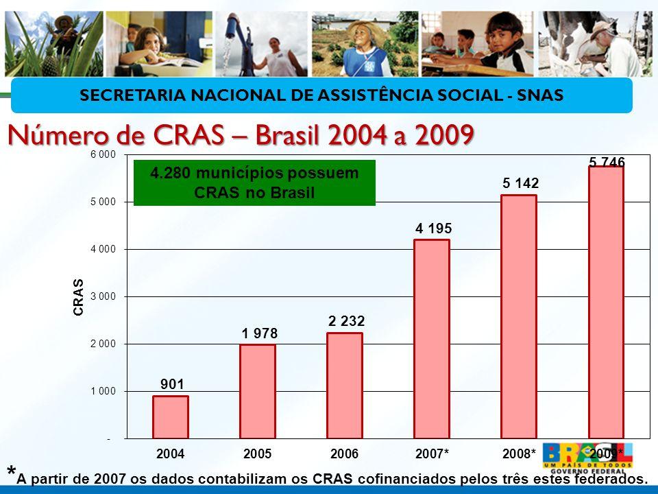 * A partir de 2007 os dados contabilizam os CRAS cofinanciados pelos três estes federados. 4.280 municípios possuem CRAS no Brasil Número de CRAS – Br