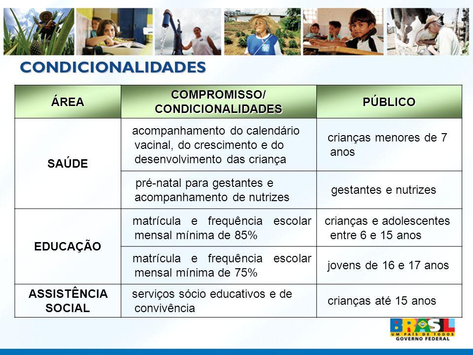 CONDICIONALIDADES ÁREA COMPROMISSO/ CONDICIONALIDADES PÚBLICO SAÚDE acompanhamento do calendário vacinal, do crescimento e do desenvolvimento das cria