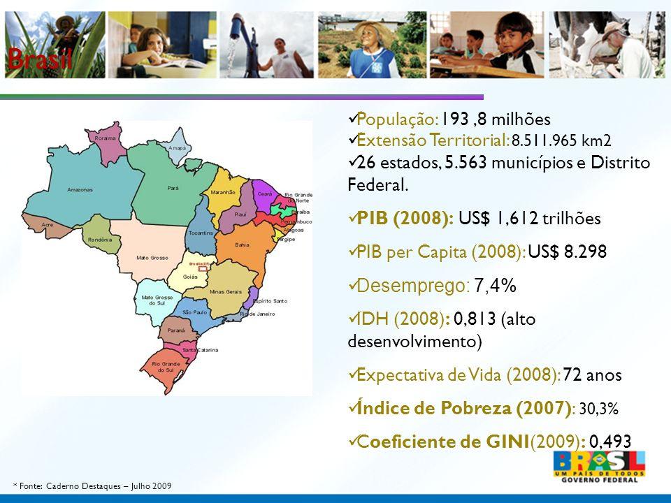 População: 193,8 milhões Extensão Territorial: 8.511.965 km2 26 estados, 5.563 municípios e Distrito Federal. PIB (2008): US$ 1,612 trilhões PIB per C
