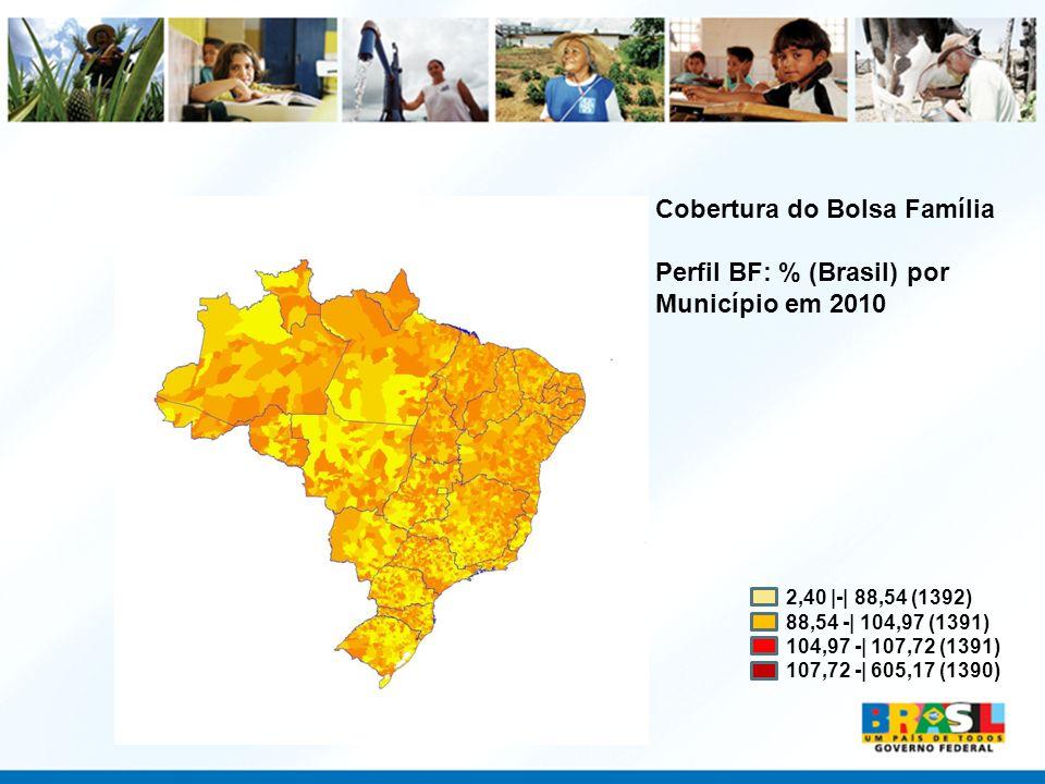 Cobertura do Bolsa Família Perfil BF: % (Brasil) por Município em 2010 2,40 |-| 88,54 (1392) 88,54 -| 104,97 (1391) 104,97 -| 107,72 (1391) 107,72 -|
