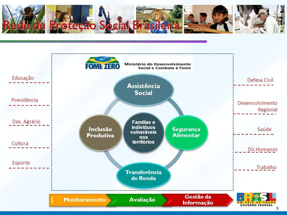 Ministério do Desenvolvimento Social e Combate à Fome 30 Associações estratégicas com empresas estatais, como o BNDES e Petrobras, e privadas; Inclusão Produtiva para Jovens em cooperação com universidades e o PNUD; Políticas de Inclusão para Catadores de Materiais Recicláveis; Políticas de Inclusão para Povos e Comunidades Tradicionais; Parcerias com entidades da Sociedade Civil na estratégia Fome Zero.