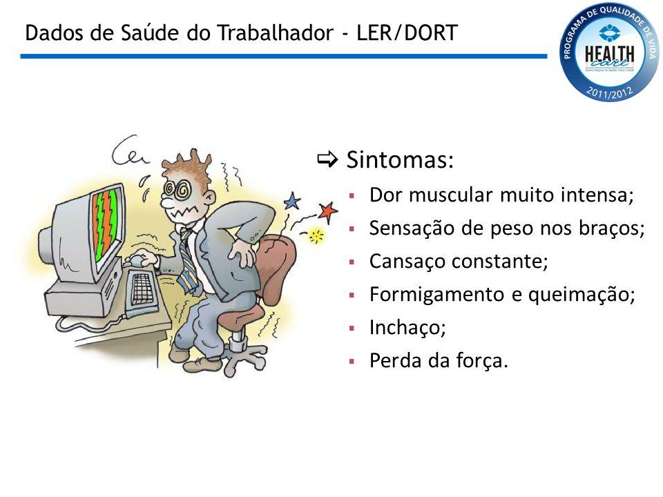Dados de Saúde do Trabalhador - LER/DORT Sintomas: Dor muscular muito intensa; Sensação de peso nos braços; Cansaço constante; Formigamento e queimaçã