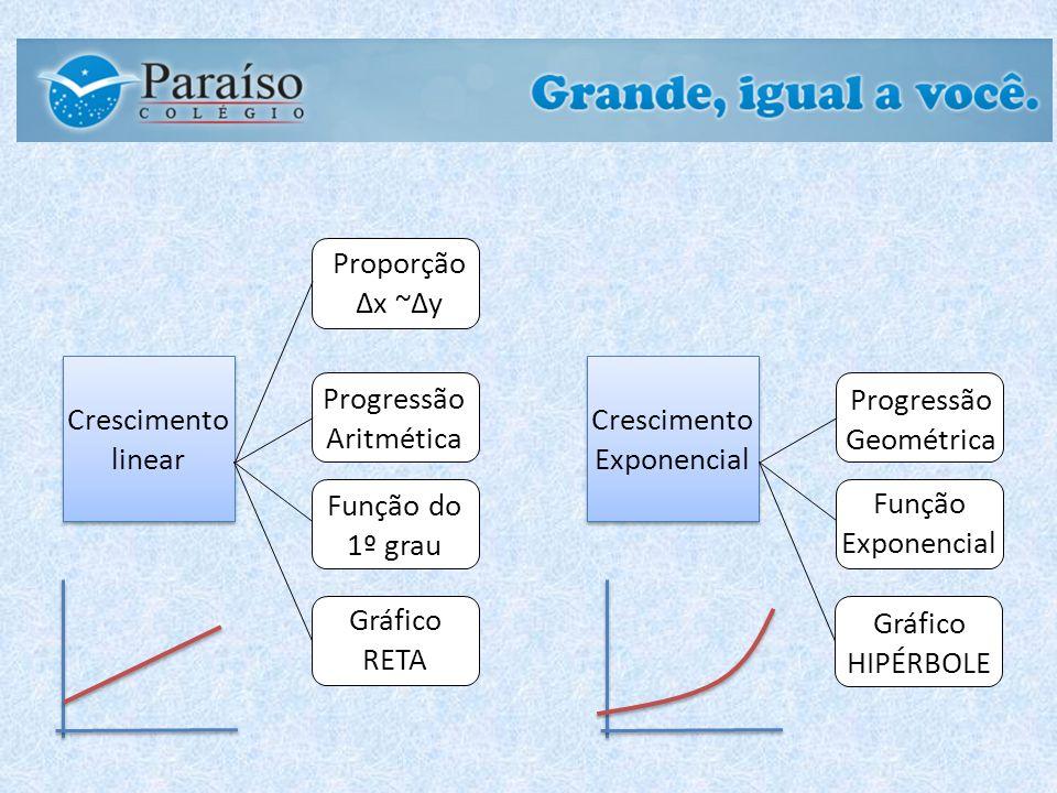 Crescimento linear Proporção x ~y Progressão Aritmética Função do 1º grau Gráfico RETA Crescimento Exponencial Gráfico HIPÉRBOLE Progressão Geométrica