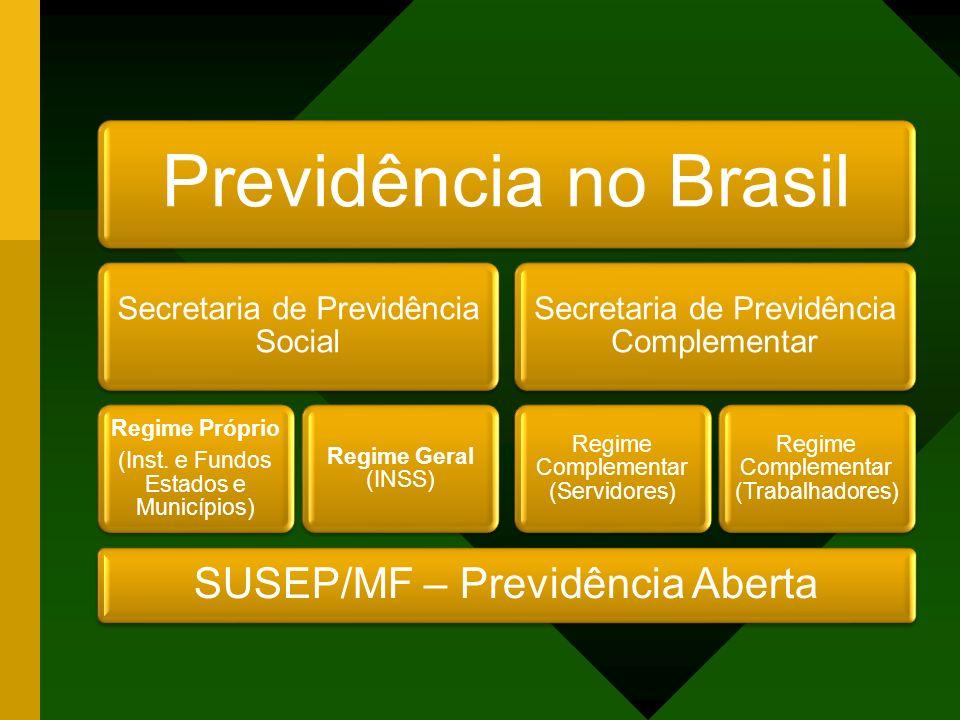Previdência no Brasil Secretaria de Previdência Social Regime Próprio (Inst. e Fundos Estados e Municípios) Regime Geral (INSS) Secretaria de Previdên
