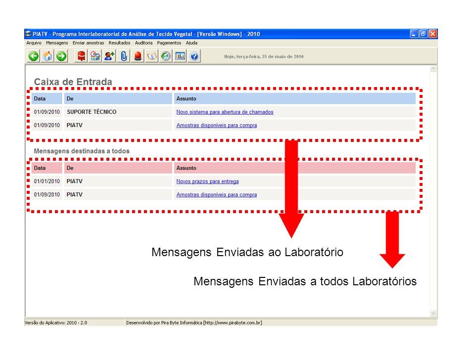 Mensagens Enviadas ao Laboratório Mensagens Enviadas a todos Laboratórios