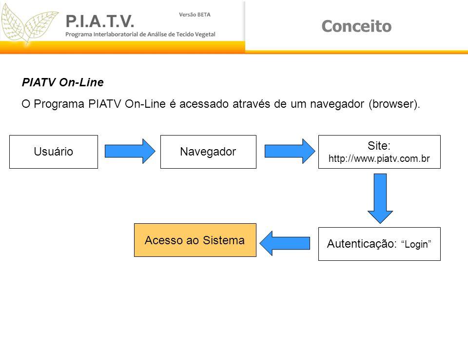 Conceito PIATV On-Line O Programa PIATV On-Line é acessado através de um navegador (browser). UsuárioNavegador Site: http://www.piatv.com.br Autentica