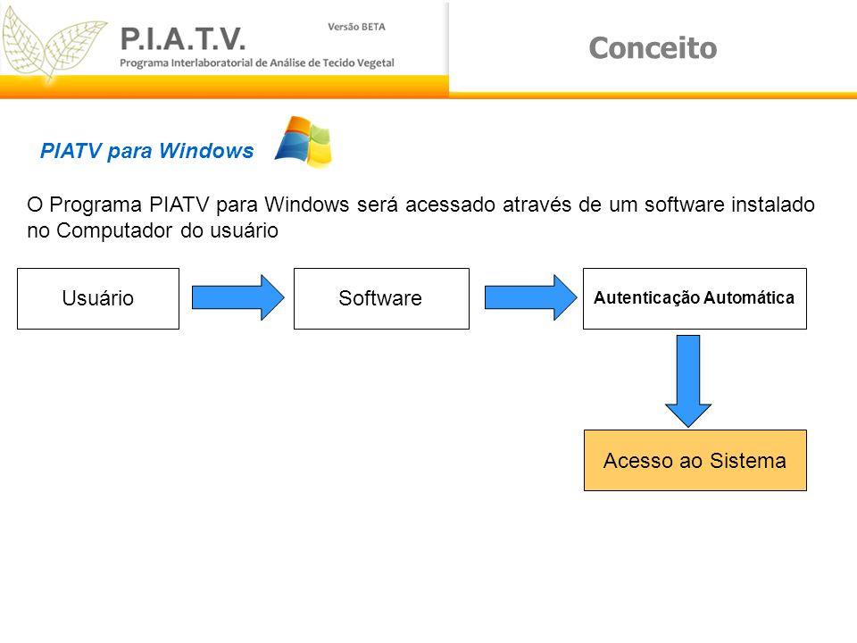 Conceito PIATV para Windows O Programa PIATV para Windows será acessado através de um software instalado no Computador do usuário UsuárioSoftware Aute
