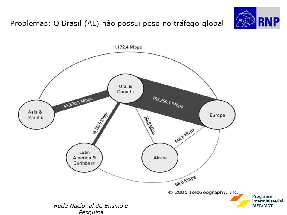 Rede Nacional de Ensino e Pesquisa Problemas: O Brasil (AL) não possui peso no tráfego global