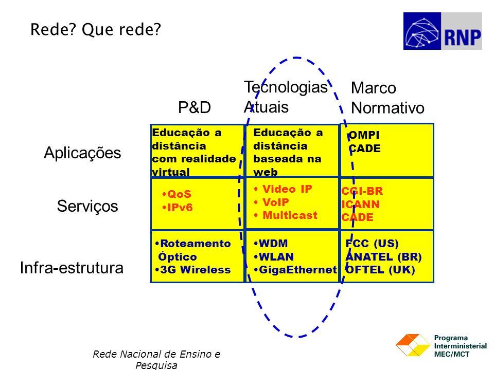 Rede Nacional de Ensino e Pesquisa Educação a distância com realidade virtual Educação a distância baseada na web OMPI CADE QoS IPv6 Video IP VoIP Mul